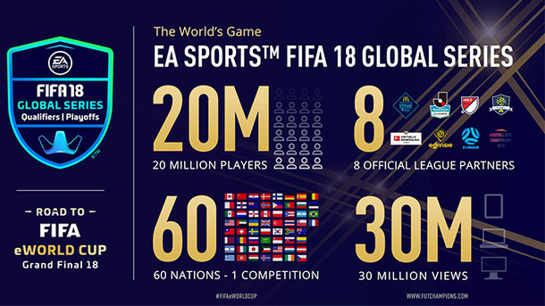 FIFA 18: Infografik Global Series