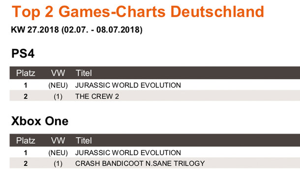 News: Top 2 Games-Charts Deutschland KW 27.2018