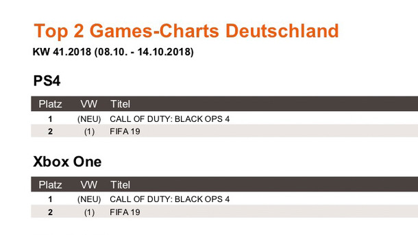 News: Games-Charts KW 41.2018